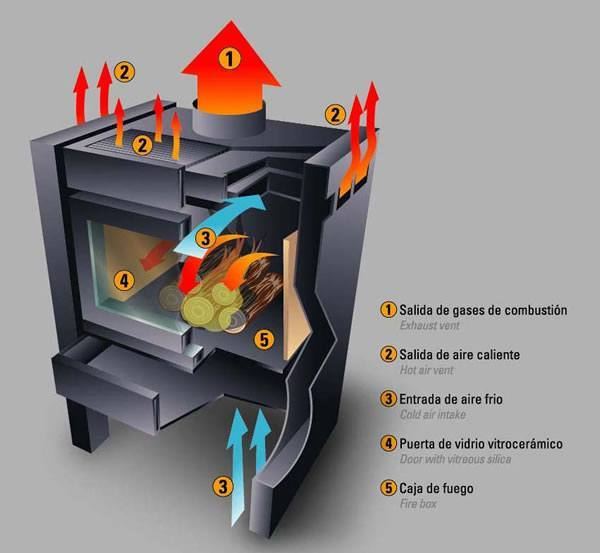 Hogar Xxi Calefactores A Le A Salamandras Accesorios